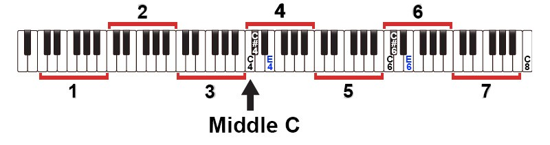 Piano Keyboard Layout, Middle C, C4 to C8